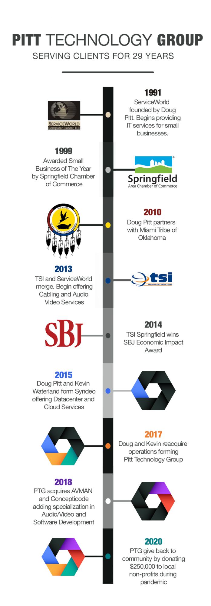 PTG Timeline